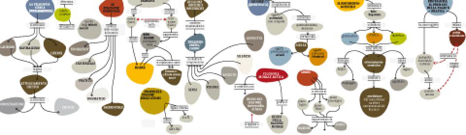 Mappe filosofia